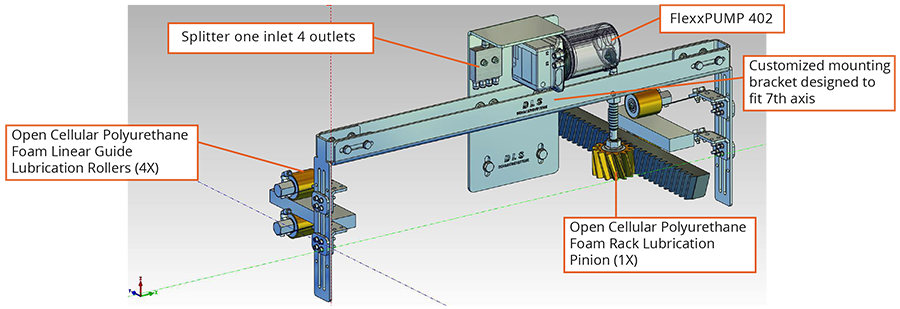 Types Of Lubrication Systems : Multi point automatic lubrication system for robotic th